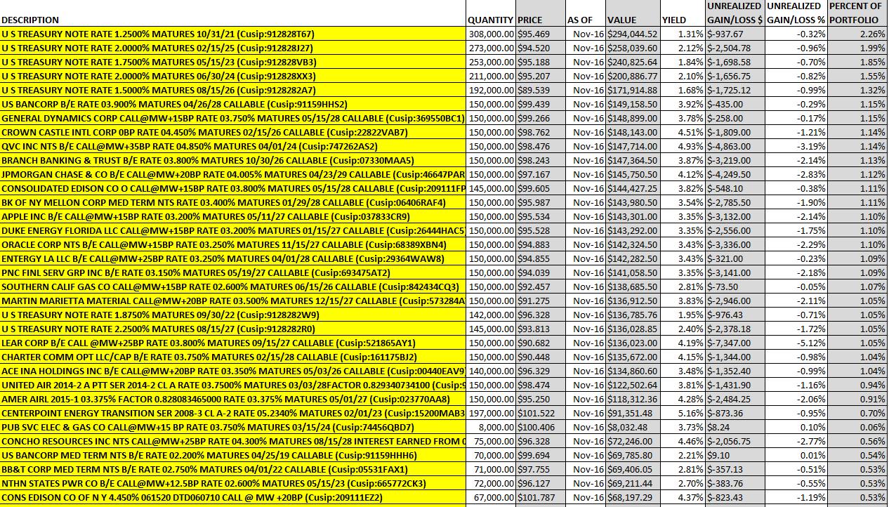 cibc managed income portfolio review